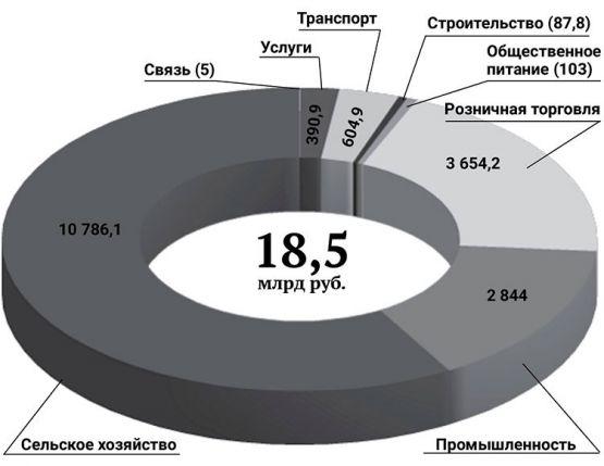 Объем базовых отраслей экономики за 2018 год (млн)