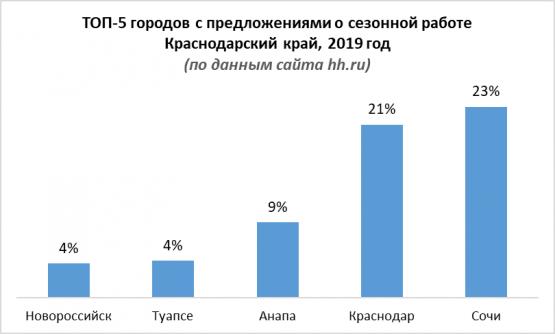ТОП-5 городов с предложениями о сезонной работе в Краснодарском крае