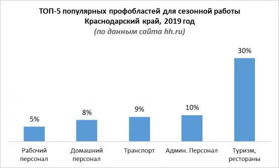 ТОП-5 популярных профобластей для сезонной работы в Краснодарском крае