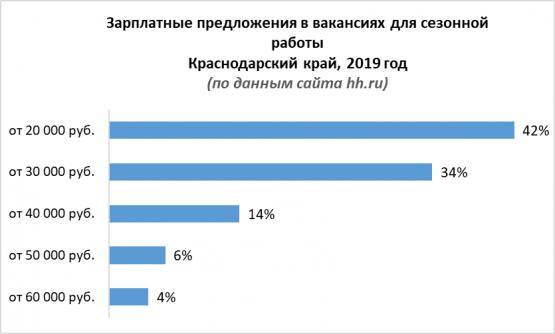 Зарплатные предложения в вакансиях для сезонной работы в Краснодарском крае